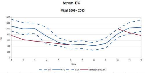 Quelle: BUE - Büro für Umwelt und Energie